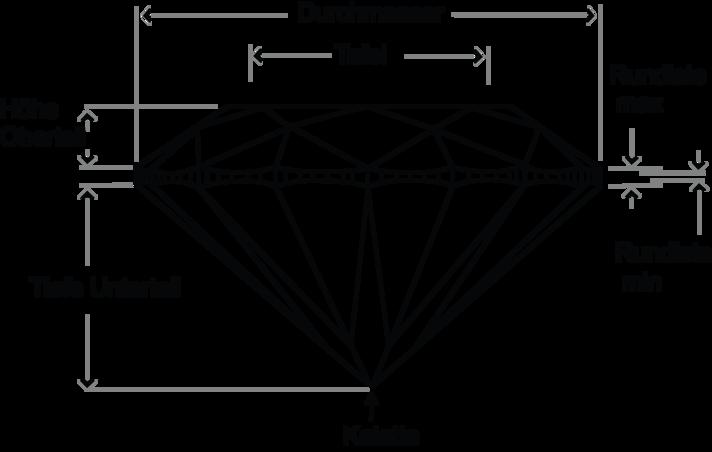 Diamant Skizze 4C Schliff