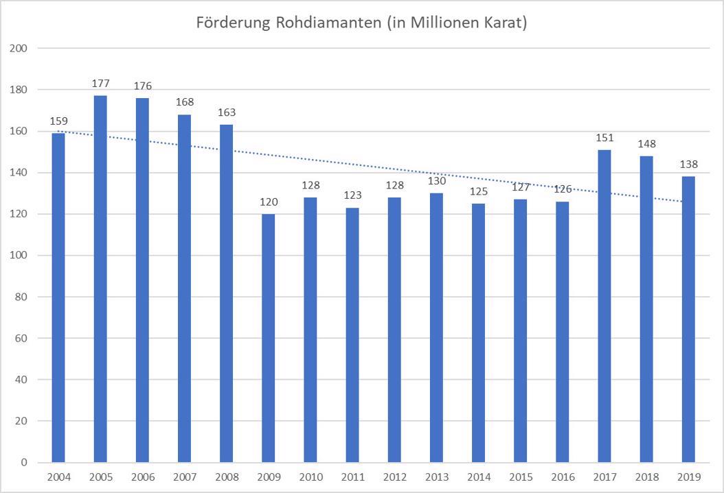 Förderung Rohdiamanten weltweit in Mio Karat