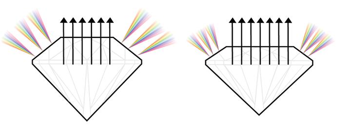 Grosse Tafel kleine Tafel Unterschiede im Schliff