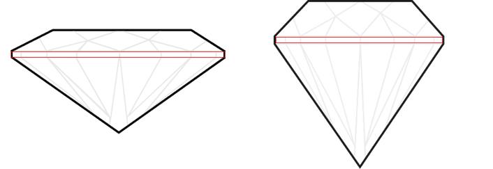 Karat Carat Karatgewicht Diamantgewicht