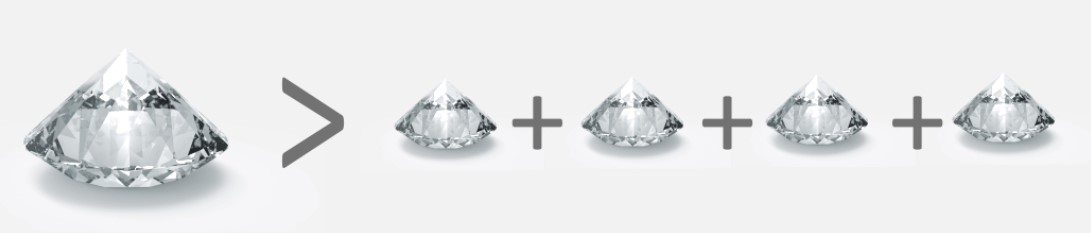 Karatgewicht Karatpreis Diamant