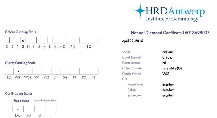 HRD Zertifikat