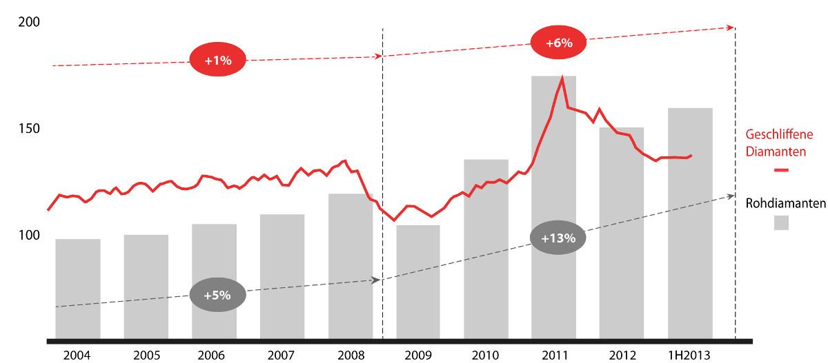 Rohdiamantenpreise vs Diamantpreise geschliffen